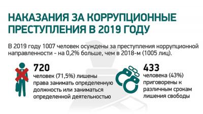 Наказания за коррупционные преступления в 2019 году