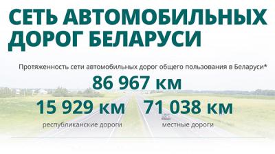Сеть автомобильных дорог Беларуси