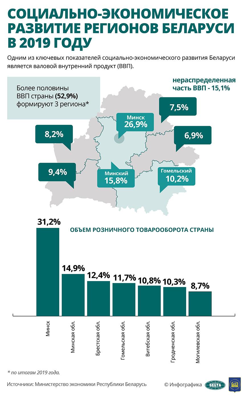 Социально-экономическое развитие регионов Беларуси в 2019 году