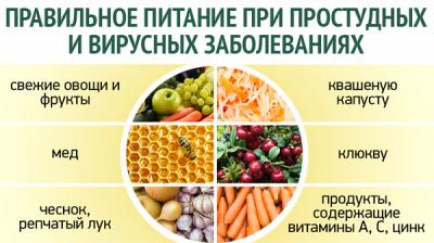 Правильное питание при простудных и вирусных заболеваниях