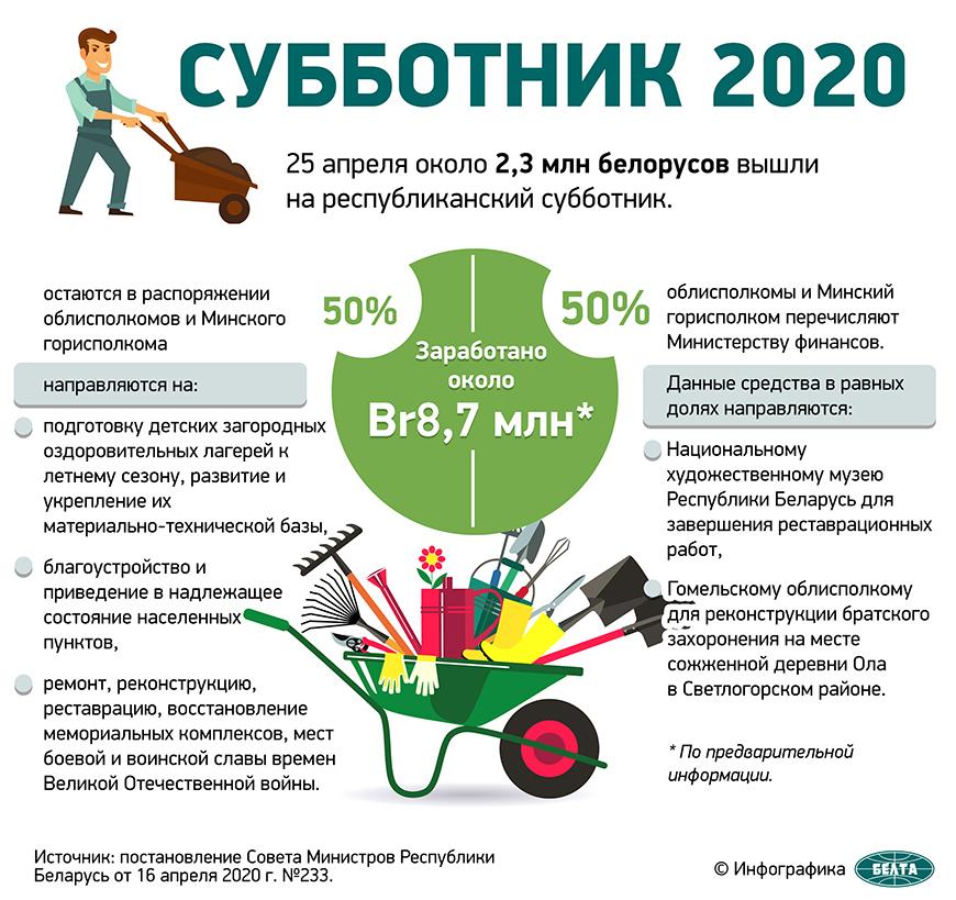 Субботник-2020