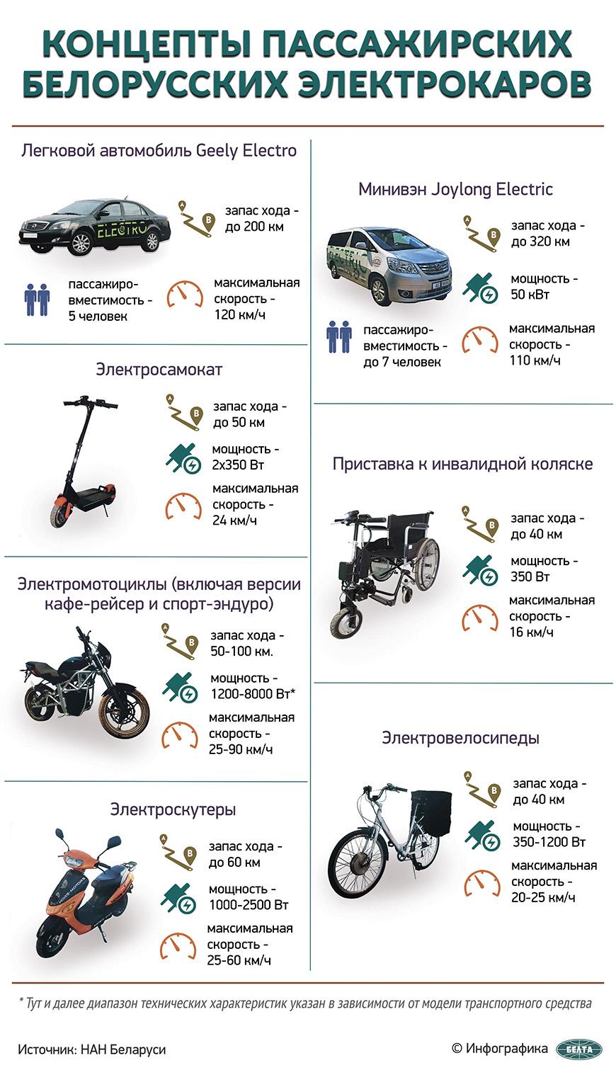 Концепты пассажирских белорусских электрокаров
