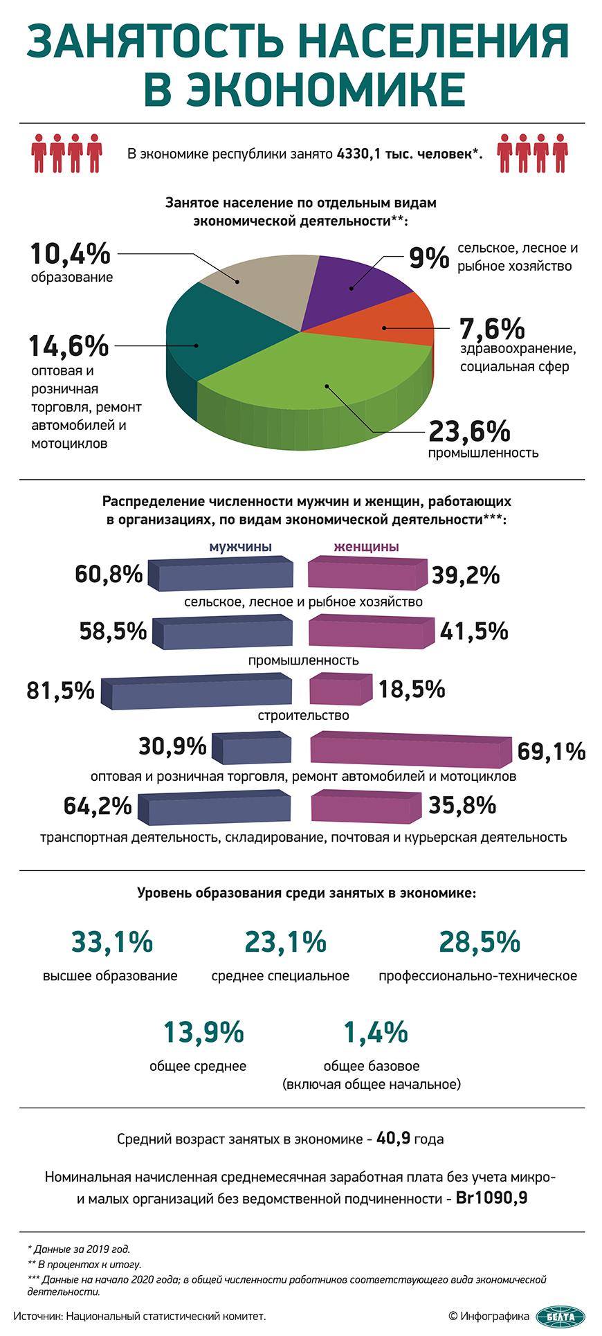 Занятость населения в экономике
