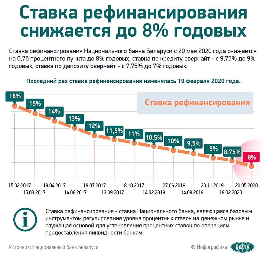 Ставка рефинансирования снижается до 8% годовых