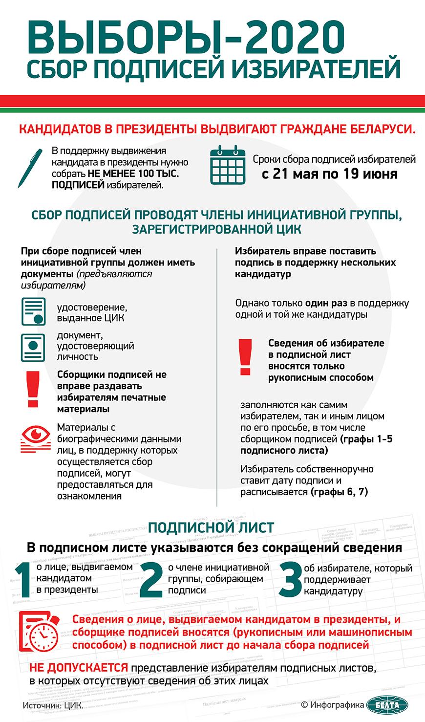 Выборы-2020. Сбор подписей избирателей