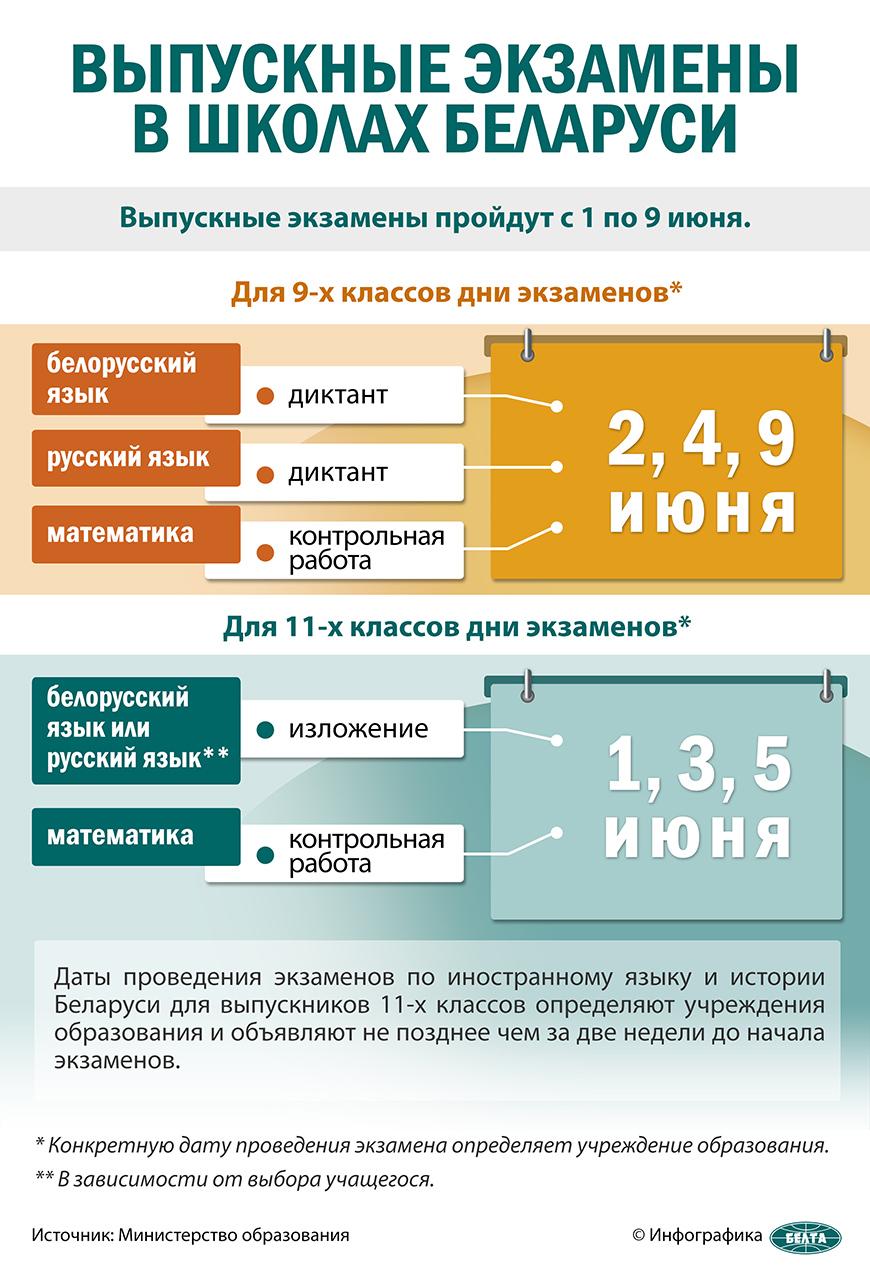 Выпускные экзамены в школах Беларуси