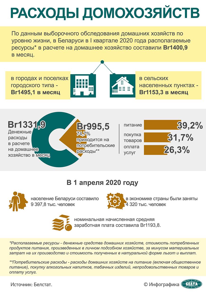 Расходы домохозяйств
