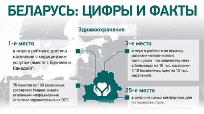 Беларусь: цифры и факты