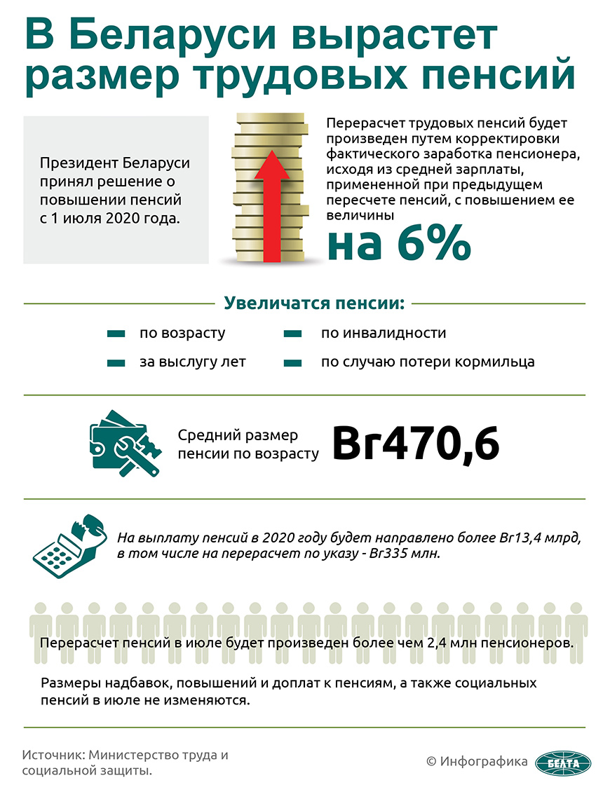 В Беларуси вырастет размер трудовых пенсий