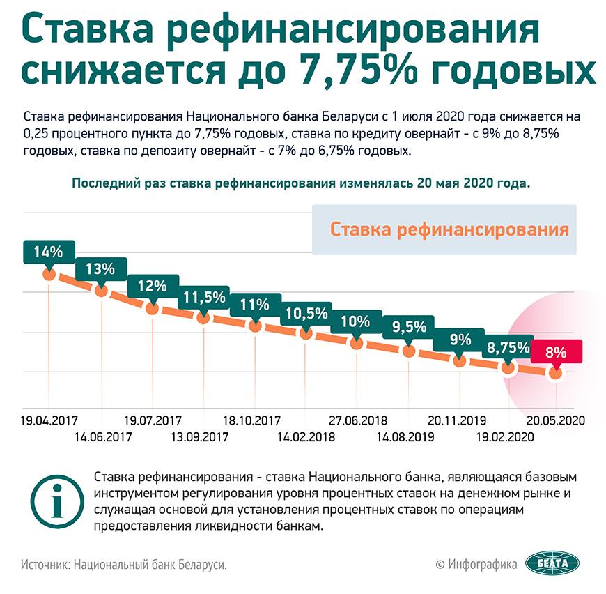 Ставка рефинансирования снижается до 7,75% годовых