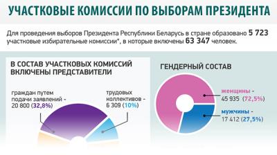 Участковые комиссии по выборам Президента Республики Беларусь