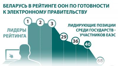 Беларусь в рейтинге ООН по готовности к электронному правительству