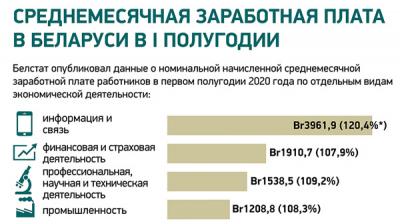Среднемесячная заработная плата в Беларуси в I полугодии