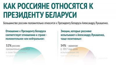 Как россияне относятся к Президенту Беларуси