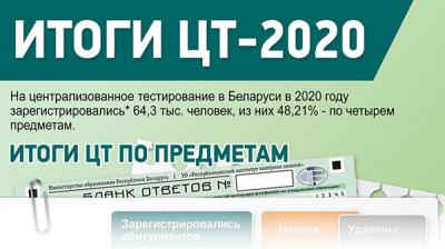 Итоги ЦТ-2020