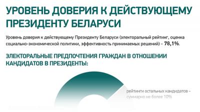 Уровень доверия к действующему Президенту Беларуси