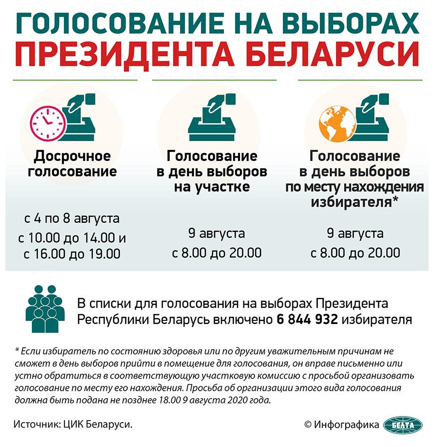 Голосование на выборах Президента Республики Беларусь