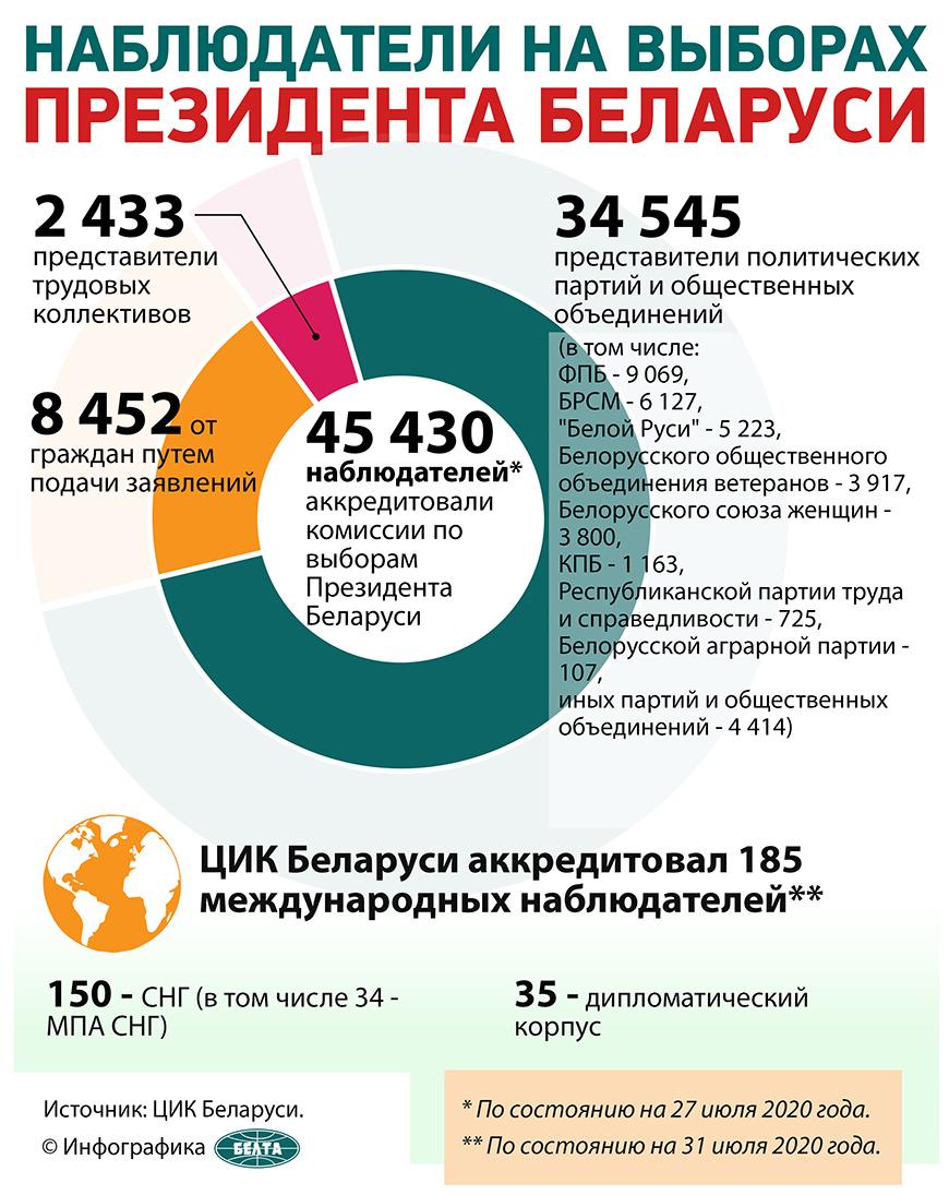 Наблюдатели на выборах Президента Беларуси