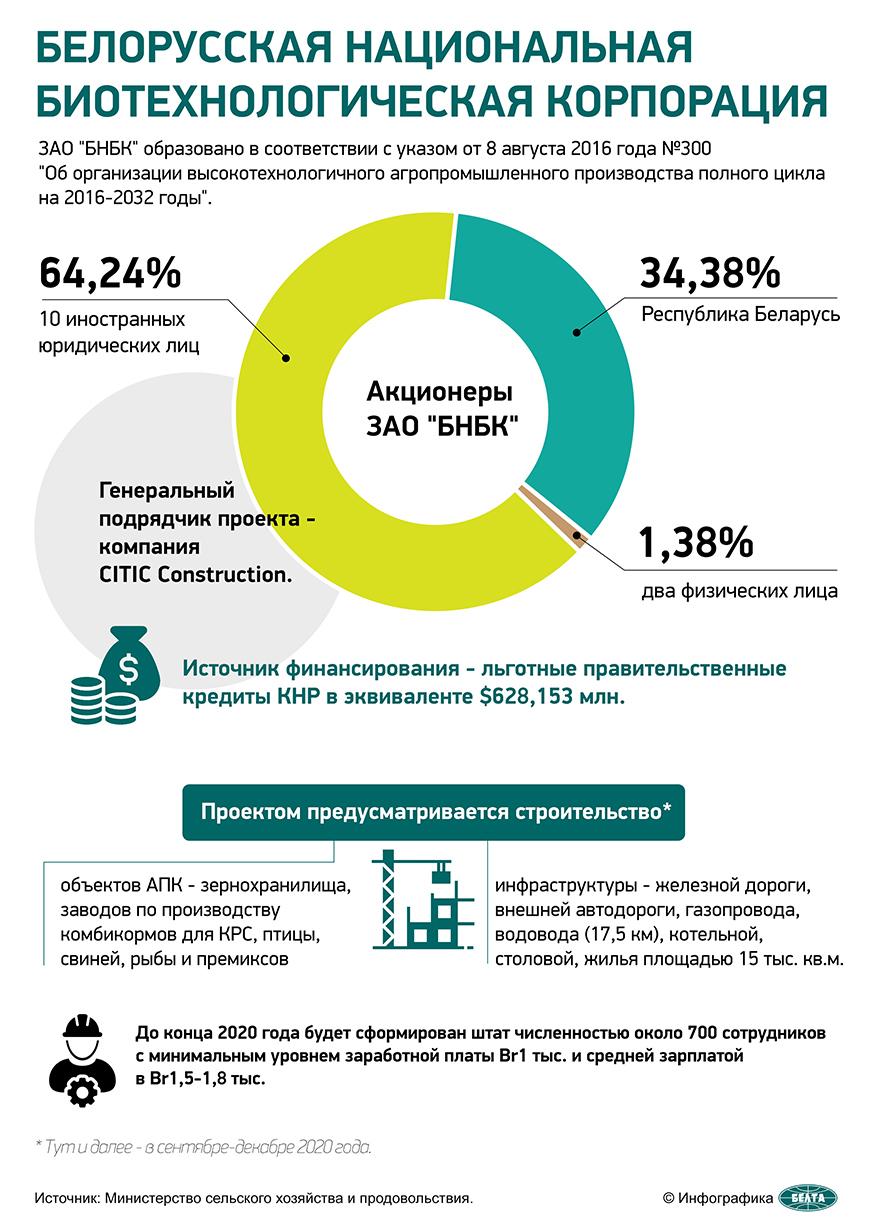 Белорусская национальная биотехнологическая корпорация