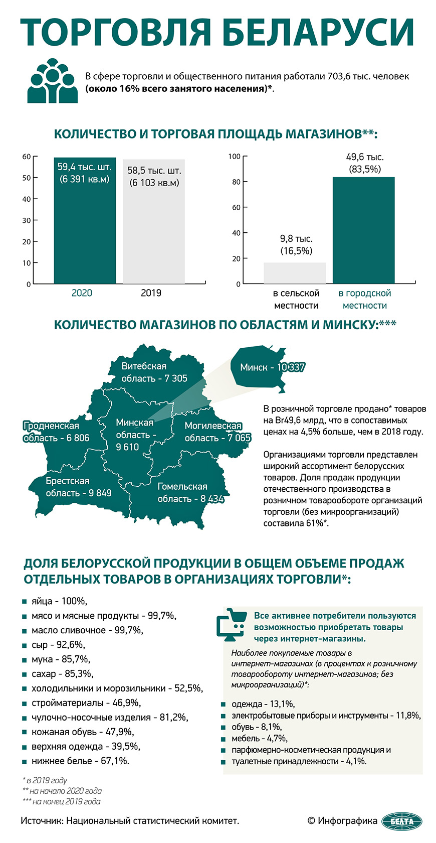 Торговля Беларуси