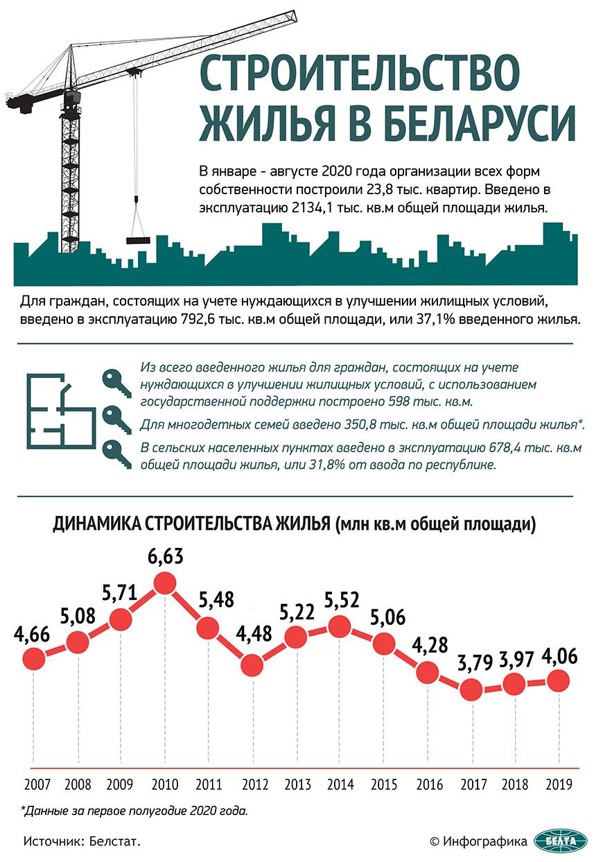 Строительство жилья в Беларуси