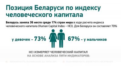 Позиция Беларуси по индексу человеческого капитала
