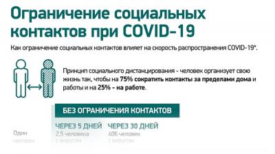 Ограничение социальных контактов при COVID-19