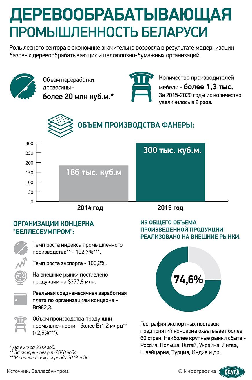 Деревообрабатывающая промышленность Беларуси