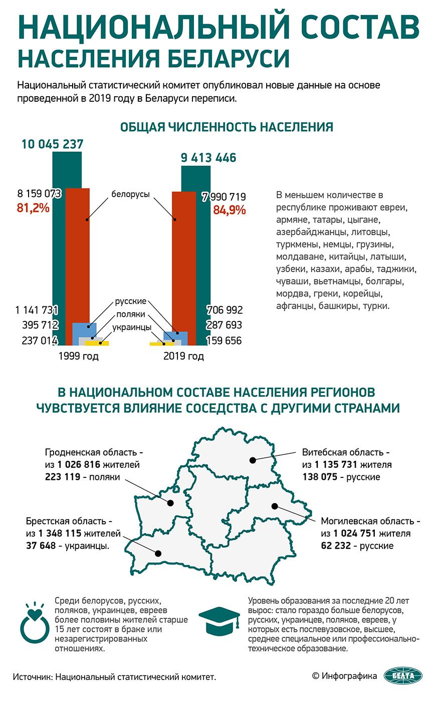 Национальный состав населения Беларуси
