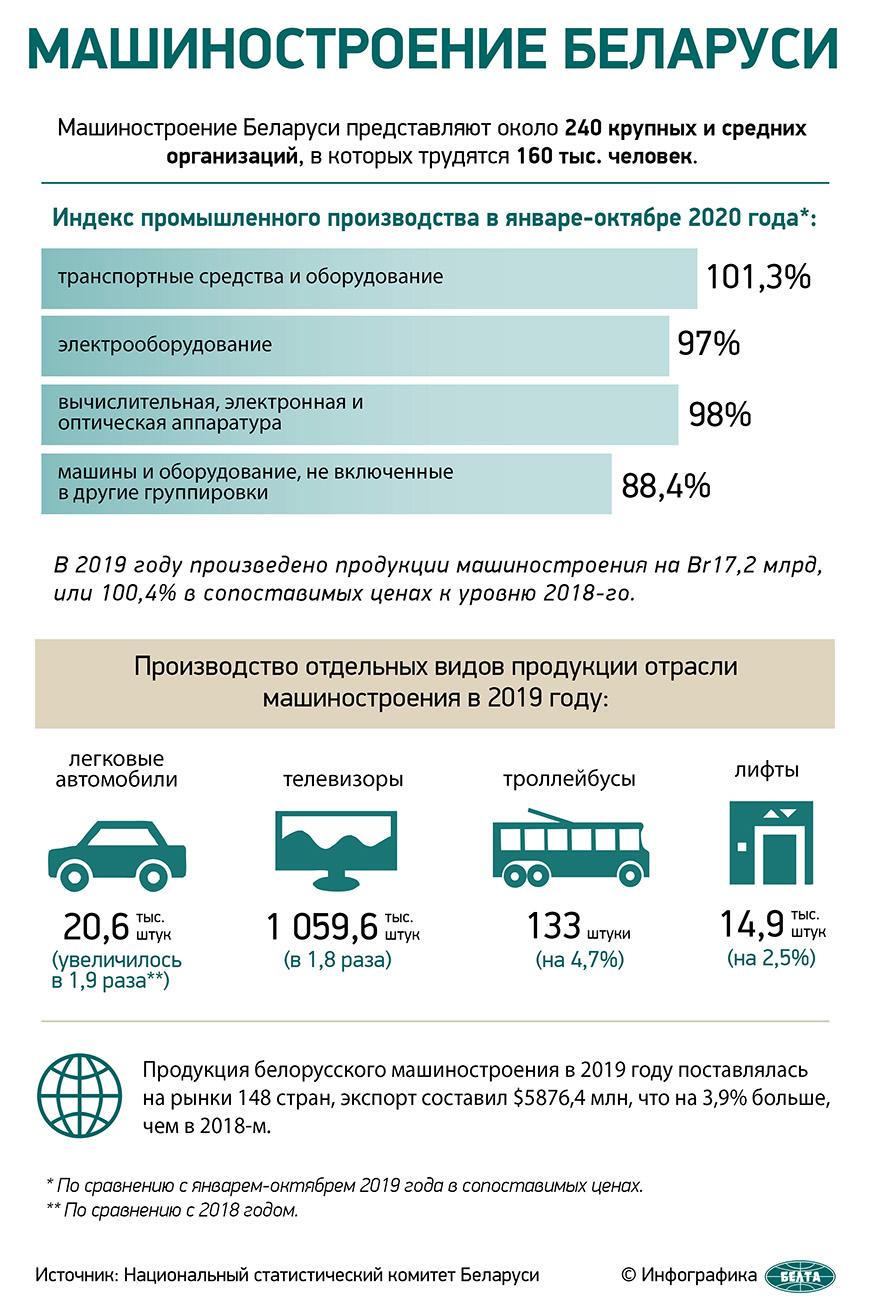 Машиностроение Беларуси