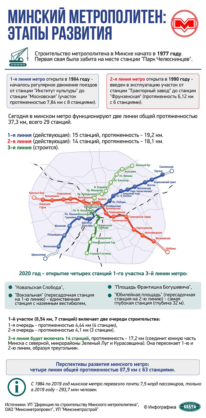 Минский метрополитен: этапы развития