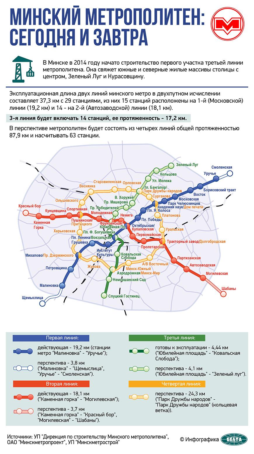Минский метрополитен: сегодня и завтра