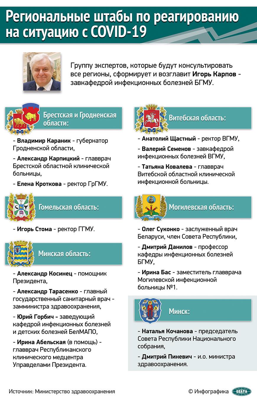 Региональные штабы по реагированию на ситуацию с COVID-19