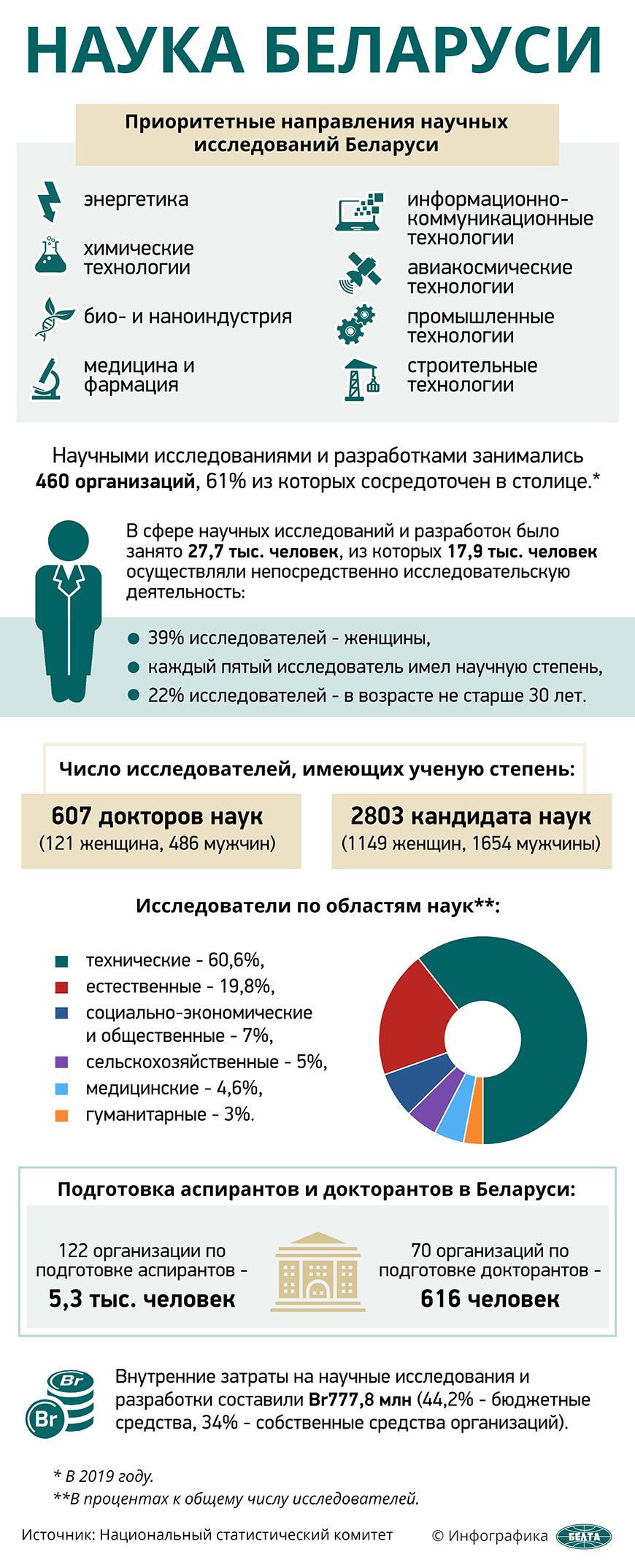 Наука Беларуси