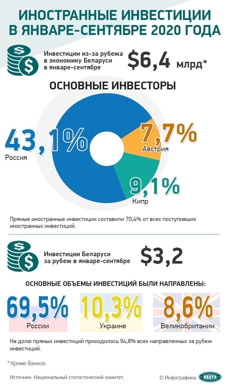 Иностранные инвестиции в январе-сентябре 2020 года