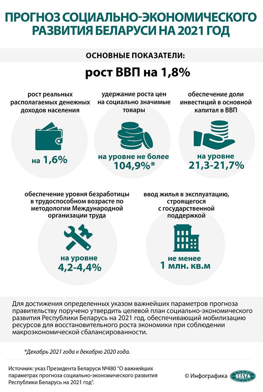 Прогноз социально-экономического развития Беларуси на 2021 год