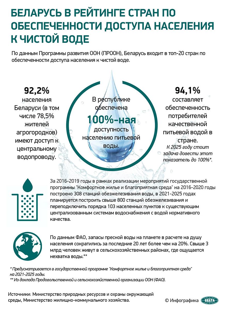 Беларусь в рейтинге стран по обеспеченности доступа населения к чистой воде