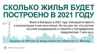 Сколько жилья будет построено в 2021 году