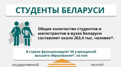 Студенты Беларуси