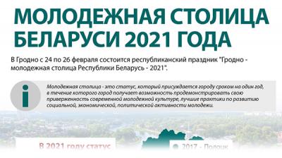 Молодежная столица Беларуси 2021 года