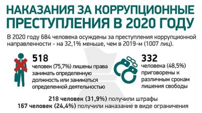 Наказания за коррупционные преступления в 2020 году