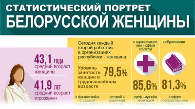 Статистический портрет белорусской женщины