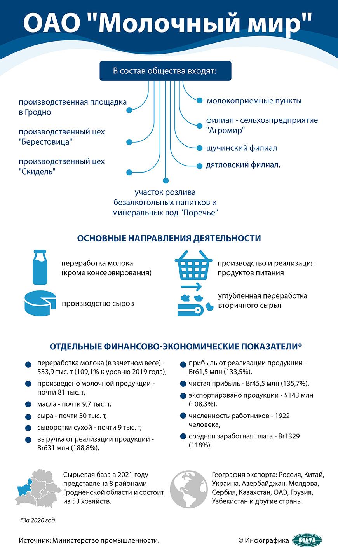 """ОАО """"Молочный мир"""""""