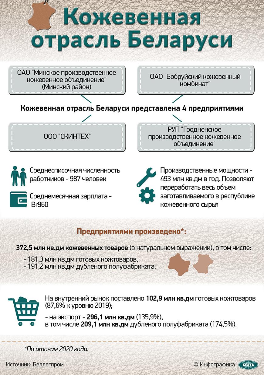 Кожевенная отрасль Беларуси