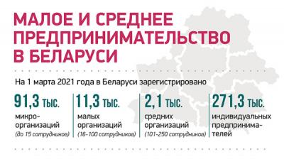Малое и среднее предпринимательство в Беларуси