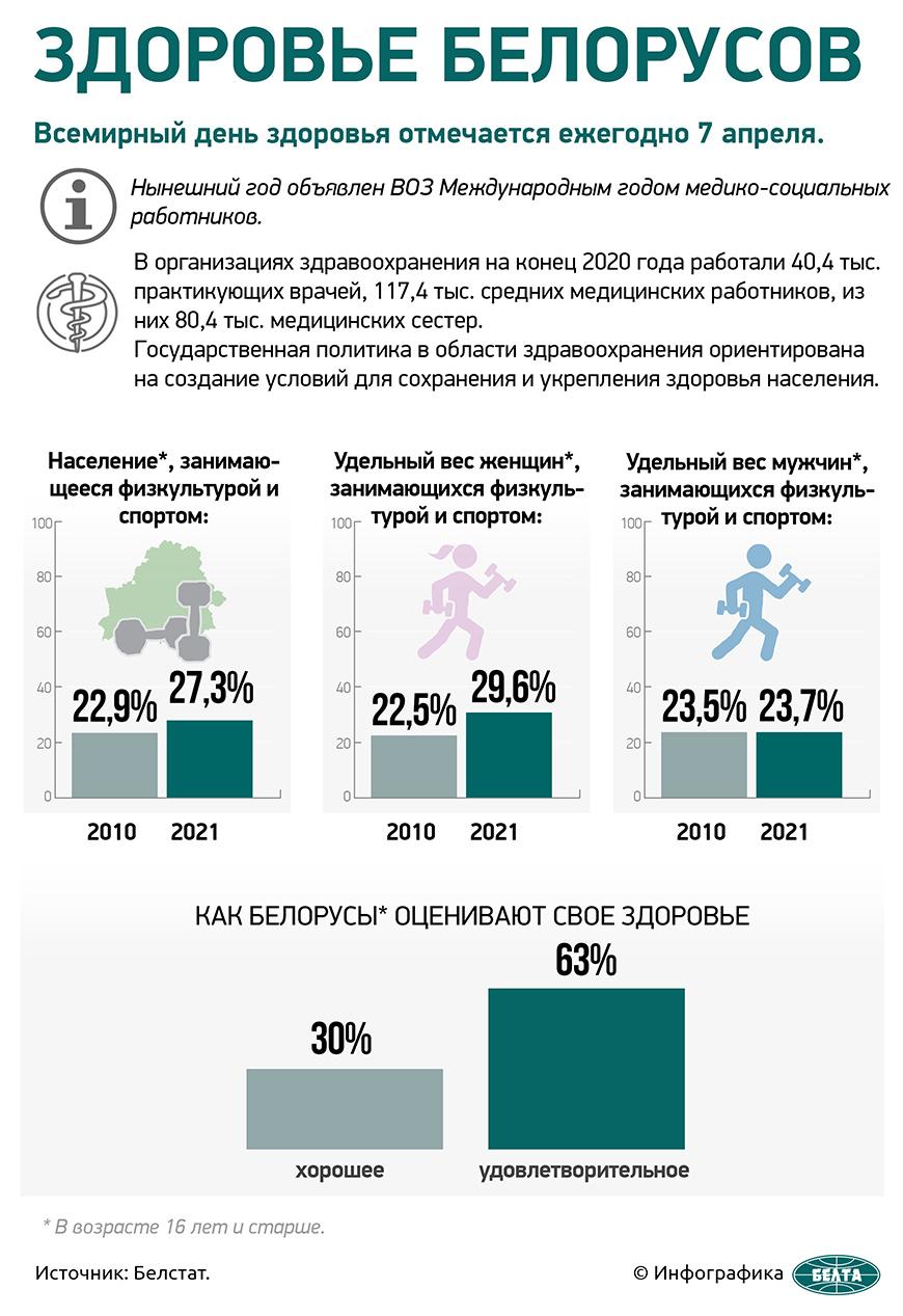 Здоровье белорусов