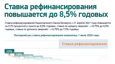 Ставка рефинансирования повышается до 8,5% годовых
