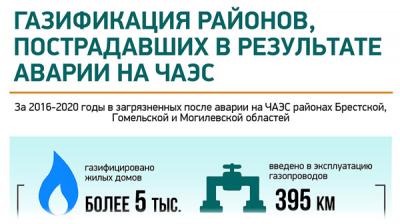 Газификация районов, пострадавших в результате аварии на ЧАЭС