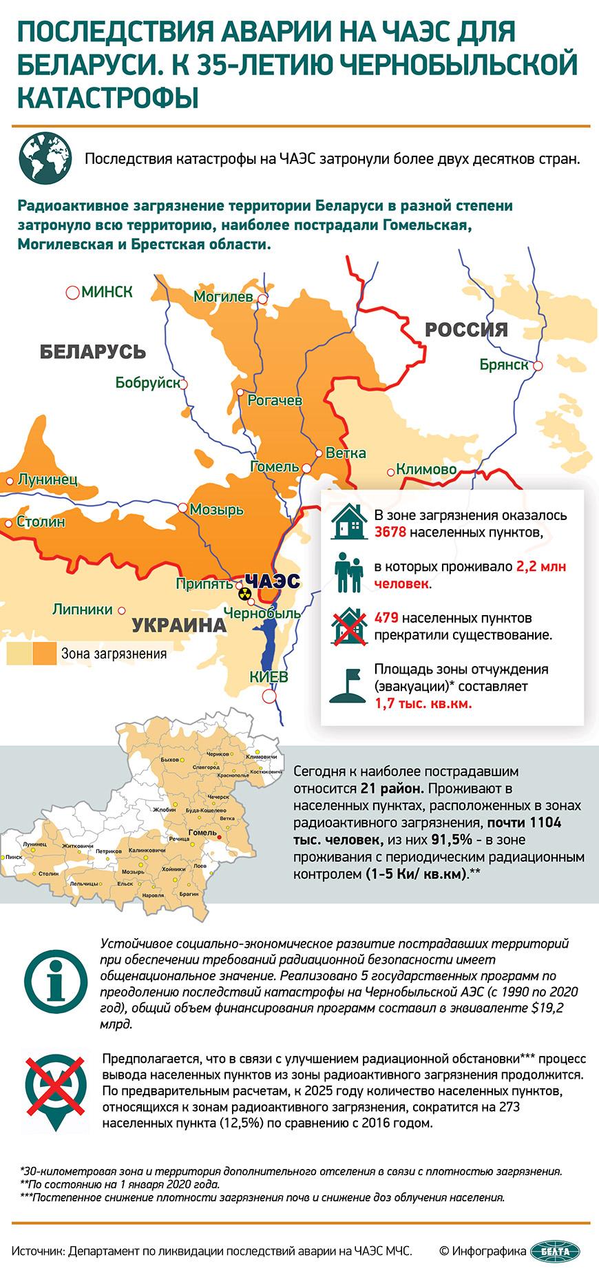 Последствия аварии на ЧАЭС для Беларуси. К 35-летию чернобыльской катастрофы