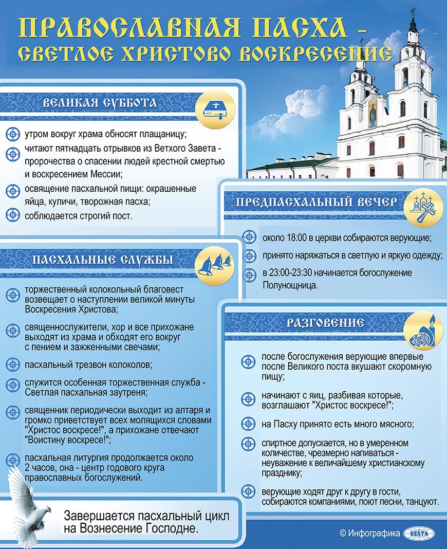 Православная Пасха - Светлое Христово Воскресение